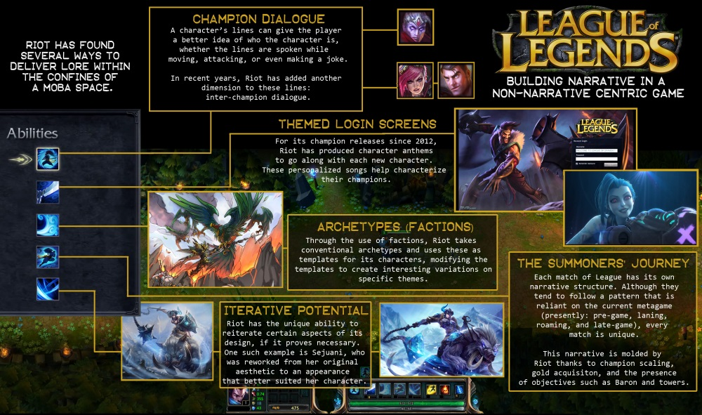 http://twvideo01.ubm-us.net/o1/vault/GDC2014/GameNarrativeReview/Challender_Brenda_LeagueofLegends.jpg
